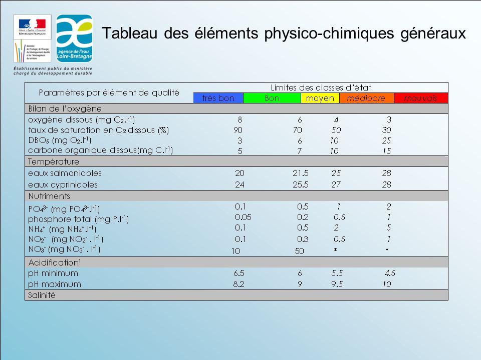 Tableau des éléments physico-chimiques généraux