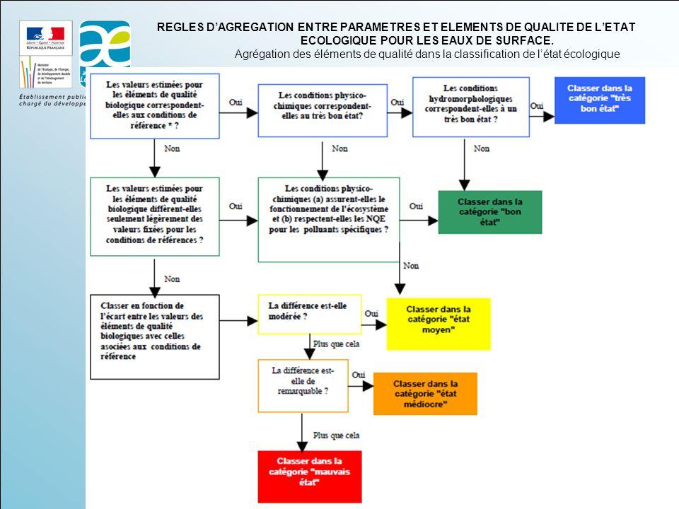 REGLES D'AGREGATION ENTRE PARAMETRES ET ELEMENTS DE QUALITE DE L'ETAT ECOLOGIQUE POUR LES EAUX DE SURFACE.