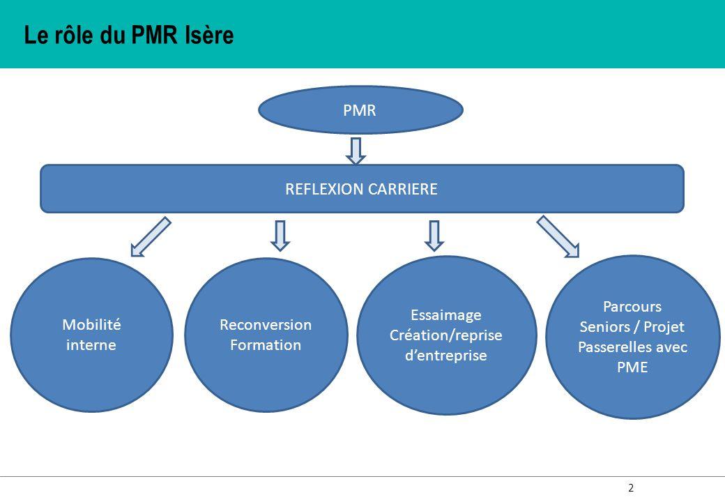 2 Le rôle du PMR Isère PMR REFLEXION CARRIERE Reconversion Formation Essaimage Création/reprise d'entreprise Parcours Seniors / Projet Passerelles ave