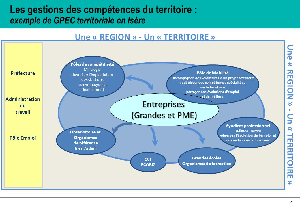 Les gestions des compétences du territoire : exemple de GPEC territoriale en Isère Une « REGION » - Un « TERRITOIRE » Pôles de compétitivité Minalogic