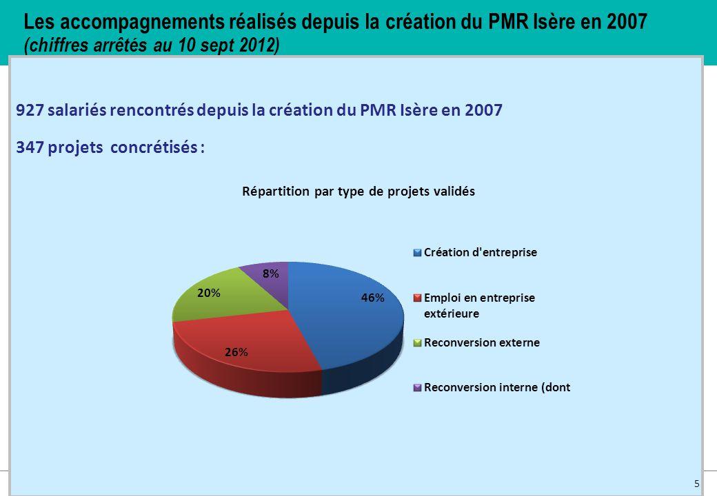 Les accompagnements réalisés depuis la création du PMR Isère en 2007 (chiffres arrêtés au 10 sept 2012) 927 salariés rencontrés depuis la création du