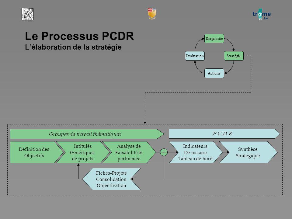 Le Processus PCDR L'élaboration de la stratégie Diagnostic StratégieEvaluation Actions Intitulés Génériques de projets Définition des Objectifs Groupes de travail thématiques Analyse de Faisabilité & pertinence Indicateurs De mesure Tableau de bord Synthèse Stratégique Fiches-Projets Consolidation Objectivation P.C.D.R.