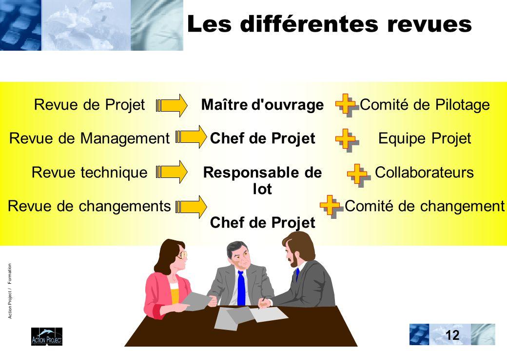 Action Project / Formation 12 Les différentes revues Maître d'ouvrage Chef de Projet Responsable de lot Chef de Projet Revue de Projet Revue de Manage