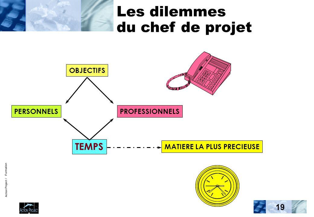 Action Project / Formation 19 Les dilemmes du chef de projet TEMPS MATIERE LA PLUS PRECIEUSE PERSONNELSPROFESSIONNELS OBJECTIFS