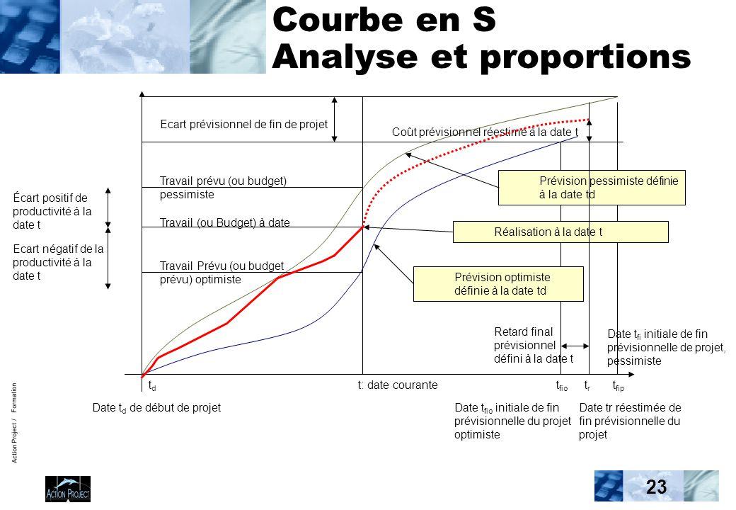 Action Project / Formation 23 Courbe en S Analyse et proportions Coût prévisionnel réestimé à la date t Travail (ou Budget) à date Date t fio initiale