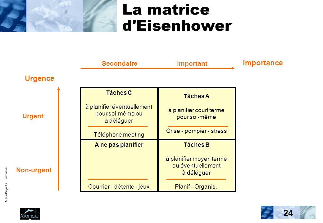 Action Project / Formation 24 La matrice d'Eisenhower Tâches C à planifier éventuellement pour soi-même ou à déléguer Téléphone meeting Tâches A à pla