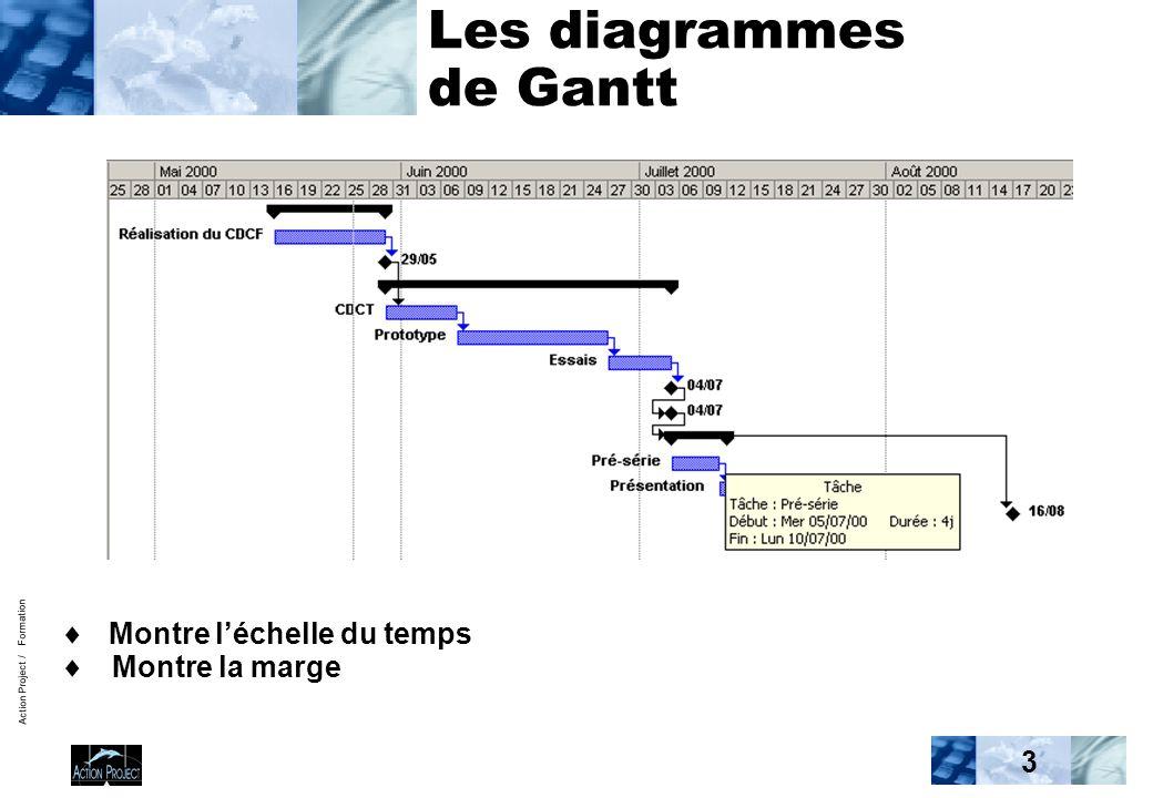 Action Project / Formation 3 Les diagrammes de Gantt  Montre l'échelle du temps  Montre la marge Jalon Récapitulative