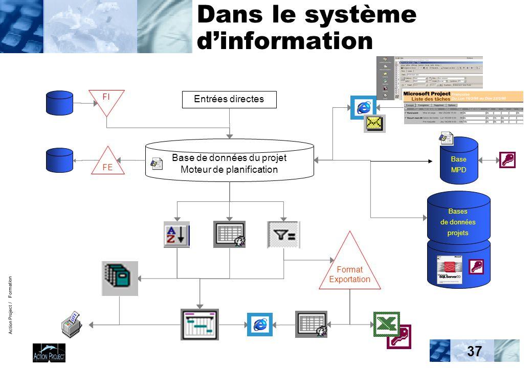 Action Project / Formation 37 Base de données du projet Moteur de planification Entrées directes Bases de données projets Dans le système d'informatio
