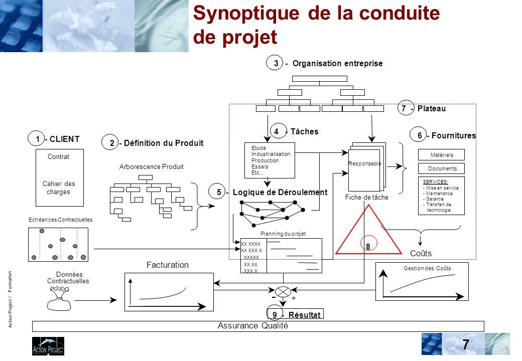 Action Project / Formation 7 Facturation Synoptique de la conduite de projet Assurance Qualité 2 - Définition du Produit Arborescence Produit Echéance