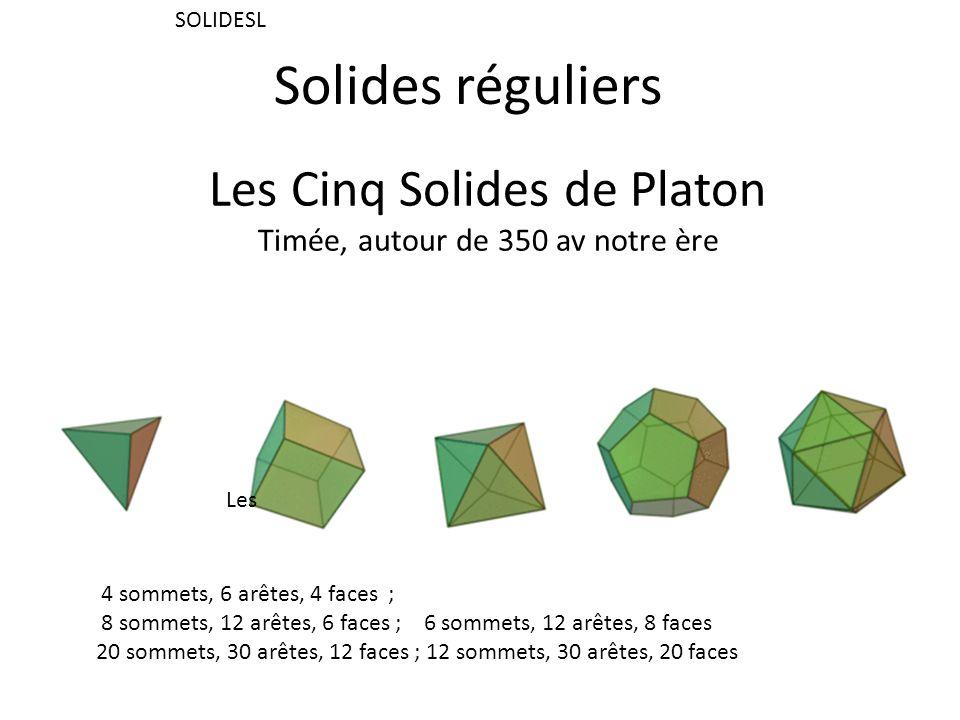 Les Cinq Solides de Platon Timée, autour de 350 av notre ère 4 sommets, 6 arêtes, 4 faces ; 8 sommets, 12 arêtes, 6 faces ; 6 sommets, 12 arêtes, 8 faces 20 sommets, 30 arêtes, 12 faces ; 12 sommets, 30 arêtes, 20 faces SOLIDESL Les Solides réguliers