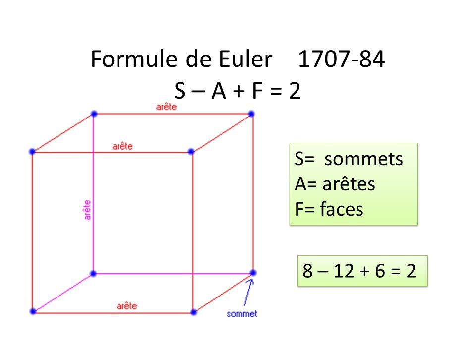 Formule de Euler 1707-84 S – A + F = 2 S= sommets A= arêtes F= faces S= sommets A= arêtes F= faces 8 – 12 + 6 = 2