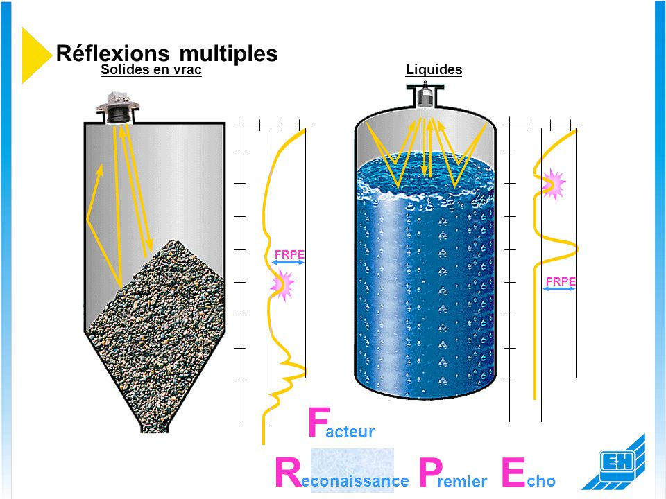 Liquides Réflexions multiples FRPE Solides en vrac acteur F FRPE FEF econaissance P E cho remier R