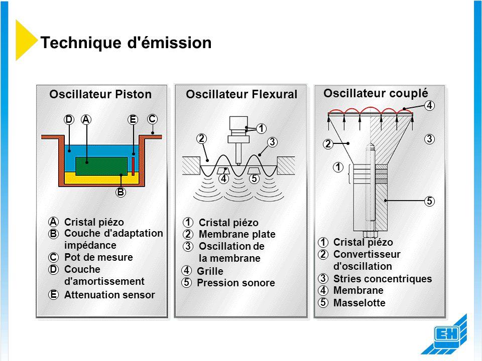 Oscillateur Piston Oscillateur couplé Oscillateur Flexural Technique d'émission A B C DE 1 2 3 45 1 2 3 4 5 1 Cristal piézo 2 Membrane plate 3 Oscilla