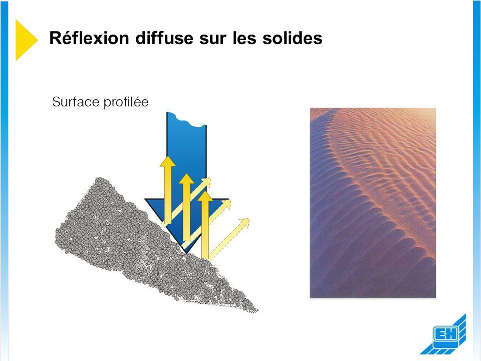Réflexion sur les solides Réflexion diffuse f/kHz  /4-Valeurs 30...