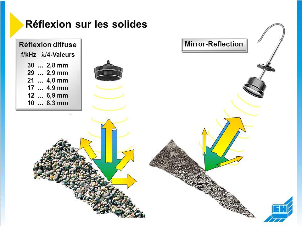 Réflexion sur les solides Réflexion diffuse f/kHz  /4-Valeurs 30... 2,8 mm 29... 2,9 mm 21... 4,0 mm 17... 4,9 mm 12... 6,9 mm 10... 8,3 mm Mirror-Re