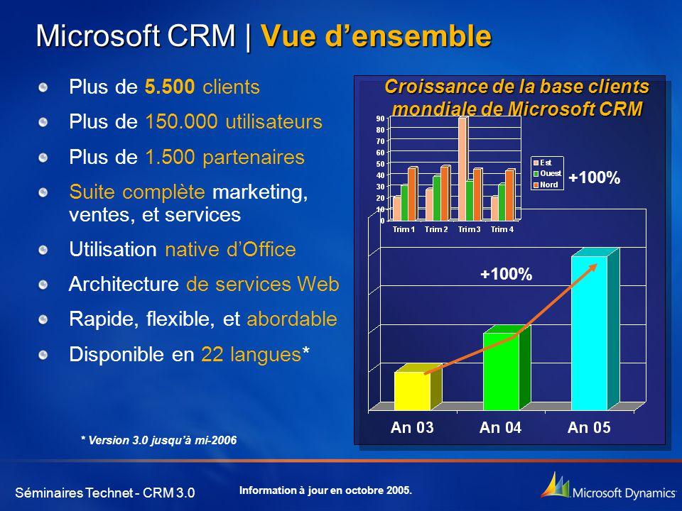 Séminaires Technet - CRM 3.0 Microsoft CRM | Vue d'ensemble Plus de 5.500 clients Plus de 150.000 utilisateurs Plus de 1.500 partenaires Suite complète marketing, ventes, et services Utilisation native d'Office Architecture de services Web Rapide, flexible, et abordable Disponible en 22 langues* Croissance de la base clients mondiale de Microsoft CRM +100% * Version 3.0 jusqu'à mi-2006 Information à jour en octobre 2005.
