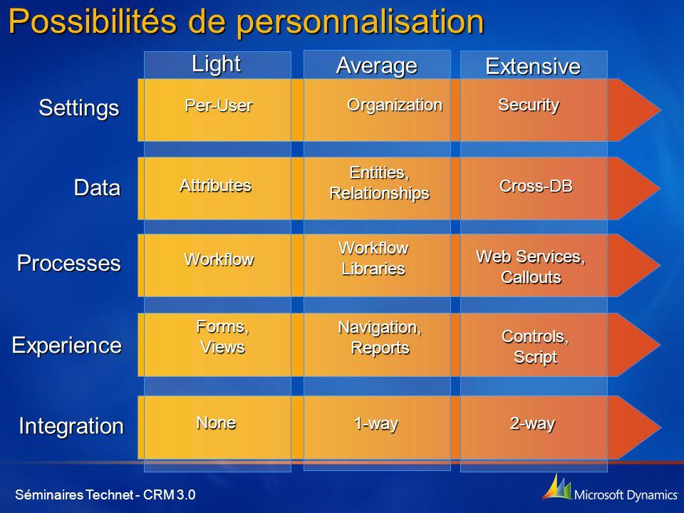 Séminaires Technet - CRM 3.0 Possibilités de personnalisation Settings Data Processes Experience Integration Average1-way Organization Entities, Relat