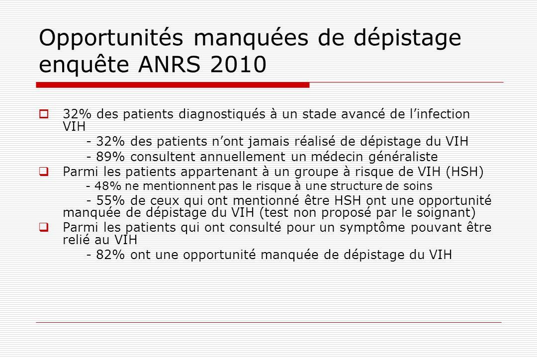Opportunités manquées de dépistage enquête ANRS 2010  32% des patients diagnostiqués à un stade avancé de l'infection VIH - 32% des patients n'ont ja