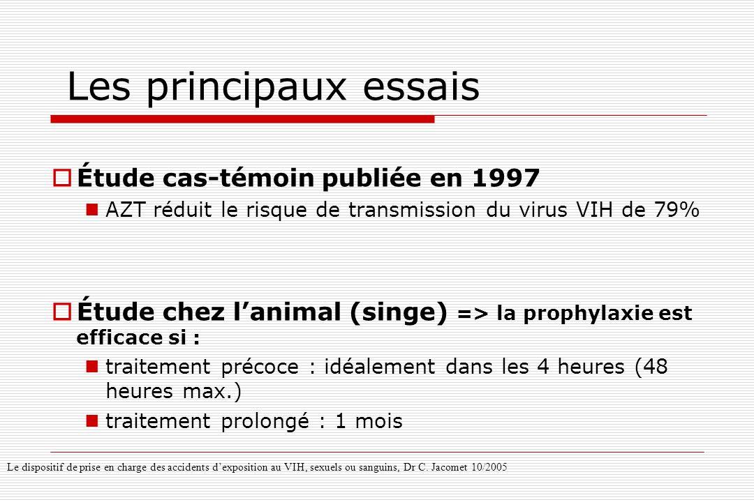 Les principaux essais  Étude cas-témoin publiée en 1997  AZT réduit le risque de transmission du virus VIH de 79%  Étude chez l'animal (singe) => l