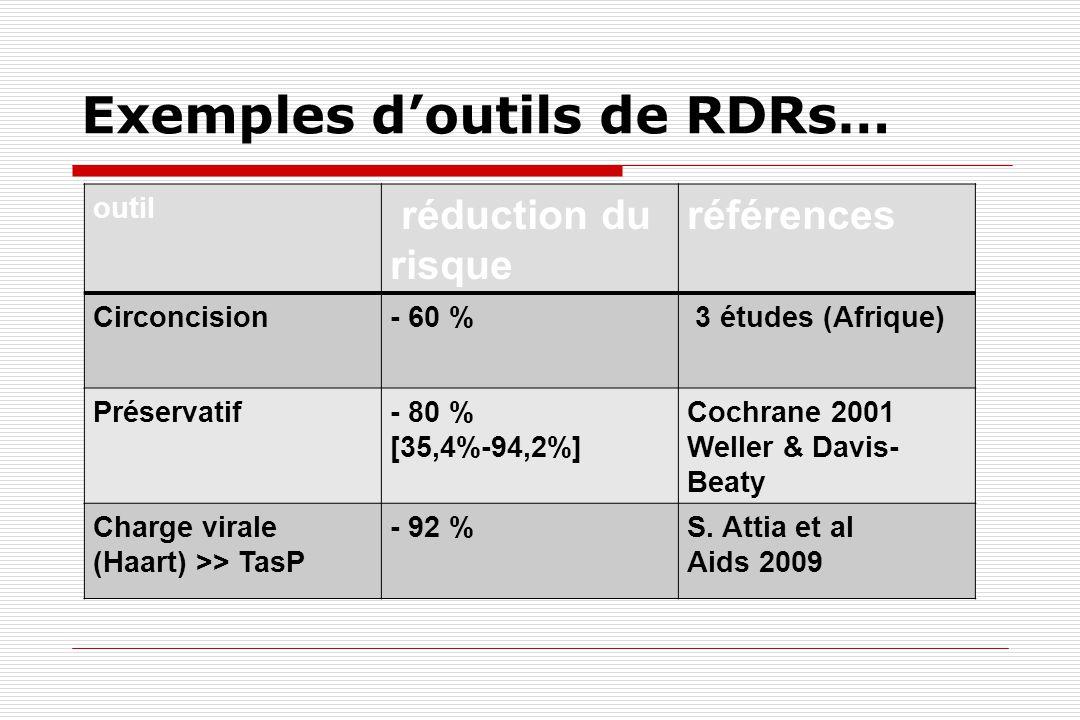 Exemples d'outils de RDRs… outil réduction du risque références Circoncision- 60 % 3 études (Afrique) Préservatif- 80 % [35,4%-94,2%] Cochrane 2001 We