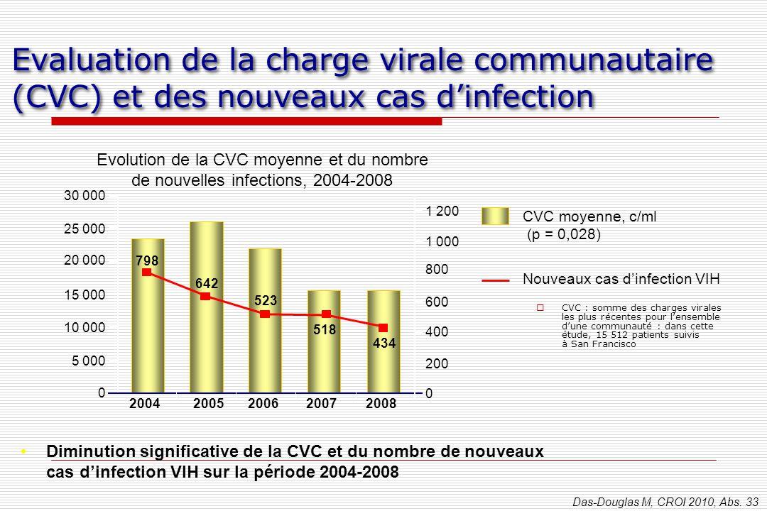 Evaluation de la charge virale communautaire (CVC) et des nouveaux cas d'infection  CVC : somme des charges virales les plus récentes pour l'ensemble