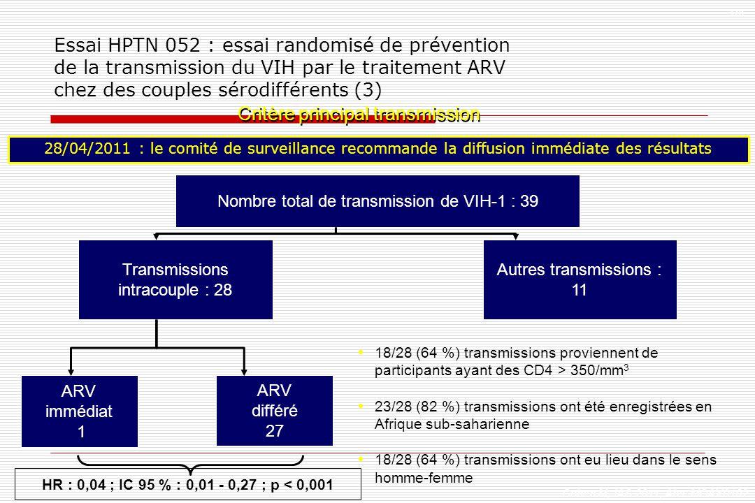 Nombre total de transmission de VIH-1 : 39 Transmissions intracouple : 28 Autres transmissions : 11 HR : 0,04 ; IC 95 % : 0,01 - 0,27 ; p < 0,001 ARV