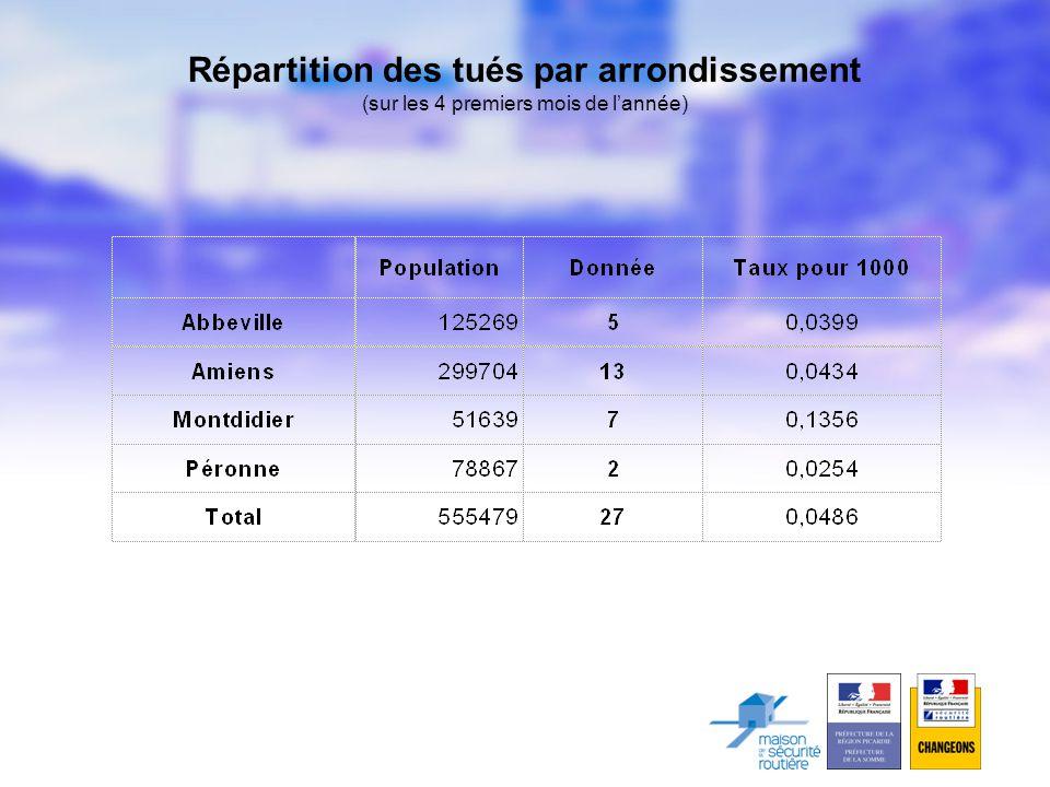 Répartition des tués par arrondissement (sur les 4 premiers mois de l'année)