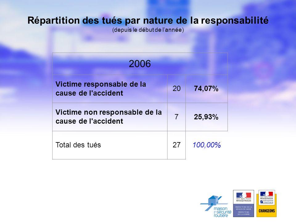 2006 Victime responsable de la cause de l accident 2074,07% Victime non responsable de la cause de l accident 725,93% Total des tués27100,00% Répartition des tués par nature de la responsabilité (depuis le début de l'année)