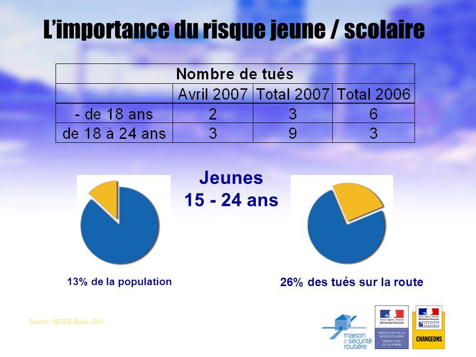 L'importance du risque jeune / scolaire Jeunes 15 - 24 ans 26% des tués sur la route 13% de la population Source : ONISR Bilan 2003