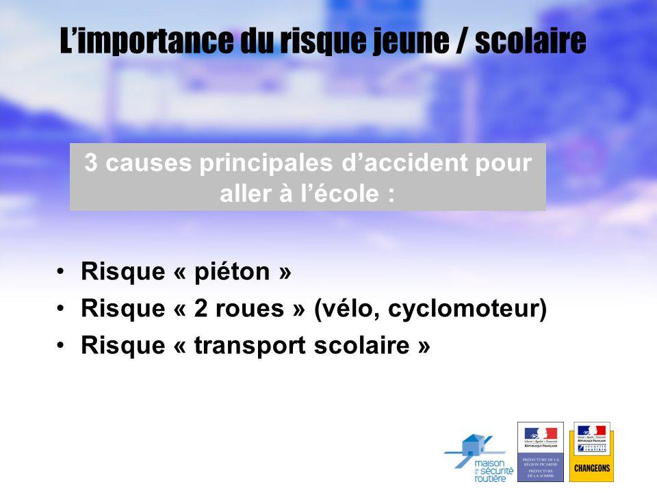 L'importance du risque jeune / scolaire •Risque « piéton » •Risque « 2 roues » (vélo, cyclomoteur) •Risque « transport scolaire » 3 causes principales d'accident pour aller à l'école :