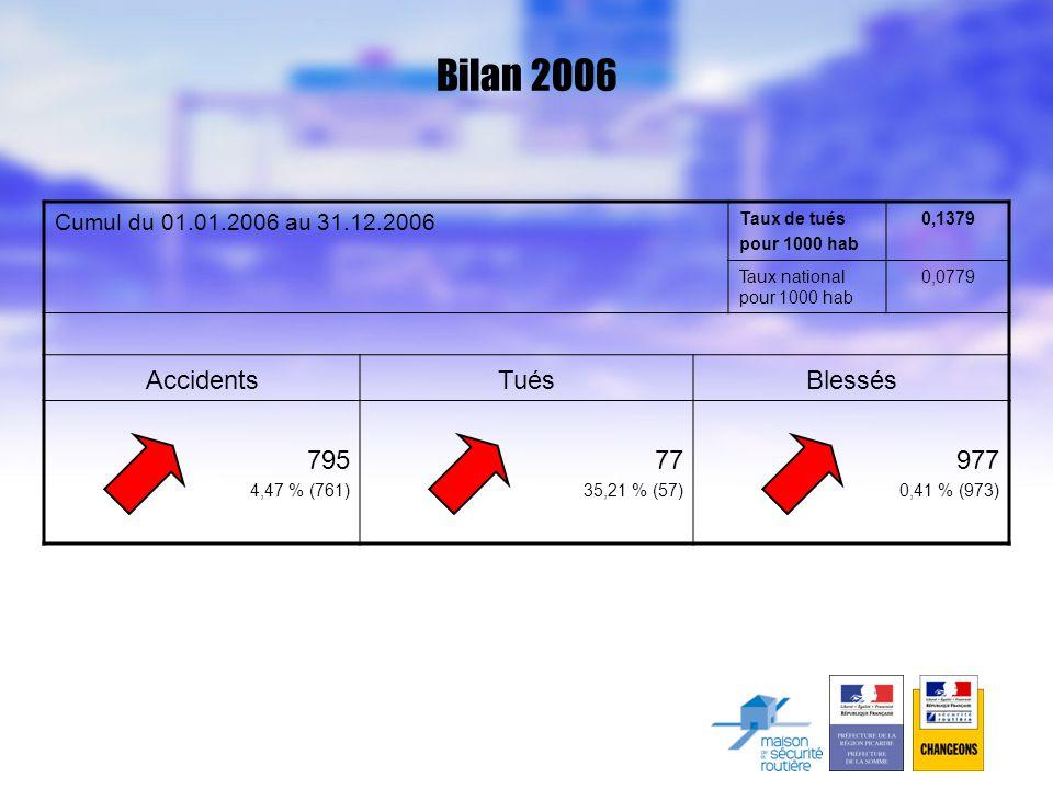 Bilan 2006 Cumul du 01.01.2006 au 31.12.2006 Taux de tués pour 1000 hab 0,1379 Taux national pour 1000 hab 0,0779 AccidentsTuésBlessés 795 4,47 % (761) 77 35,21 % (57) 977 0,41 % (973)