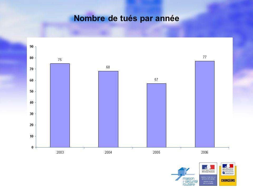 Nombre de tués par année