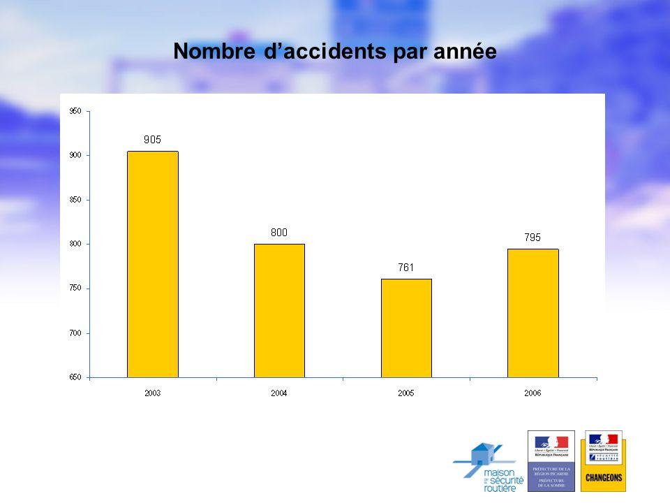 Nombre d'accidents par année