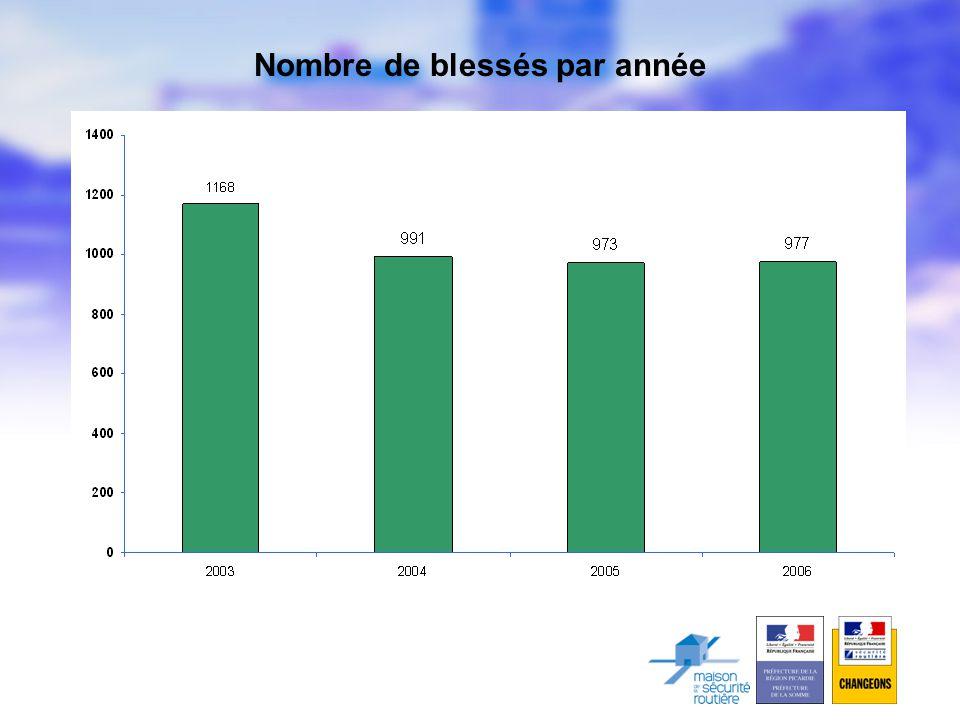 Nombre de blessés par année