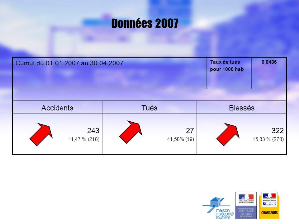 Données 2007 Cumul du 01.01.2007 au 30.04.2007 Taux de tués pour 1000 hab 0,0486 AccidentsTuésBlessés 243 11,47 % (218) 27 41,58% (19) 322 15,83 % (278)
