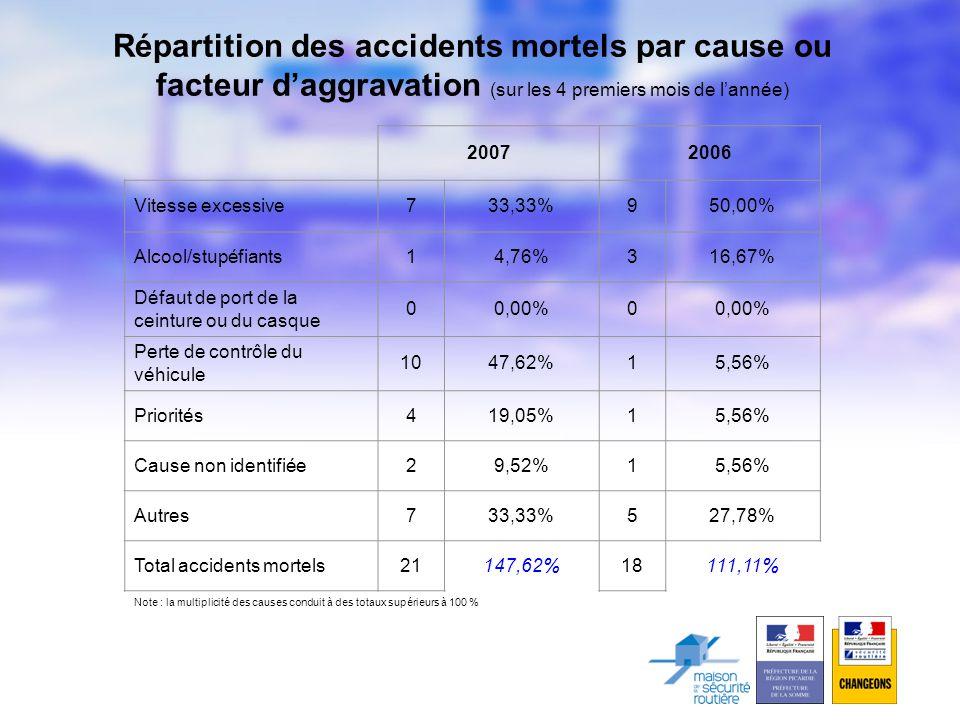 20072006 Vitesse excessive733,33%950,00% Alcool/stupéfiants14,76%316,67% Défaut de port de la ceinture ou du casque 00,00%0 Perte de contrôle du véhicule 1047,62%15,56% Priorités419,05%15,56% Cause non identifiée29,52%15,56% Autres733,33%527,78% Total accidents mortels21147,62%18111,11% Note : la multiplicité des causes conduit à des totaux supérieurs à 100 % Répartition des accidents mortels par cause ou facteur d'aggravation (sur les 4 premiers mois de l'année)