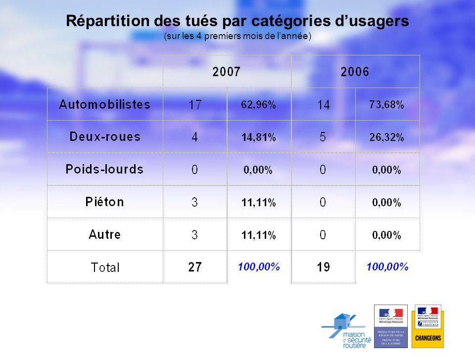 Répartition des tués par catégories d'usagers (sur les 4 premiers mois de l'année)