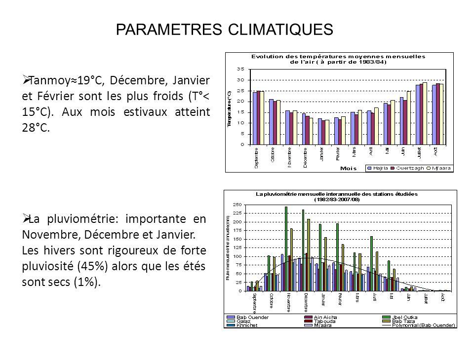 PARAMETRES CLIMATIQUES  Tanmoy≈19°C, Décembre, Janvier et Février sont les plus froids (T°< 15°C).