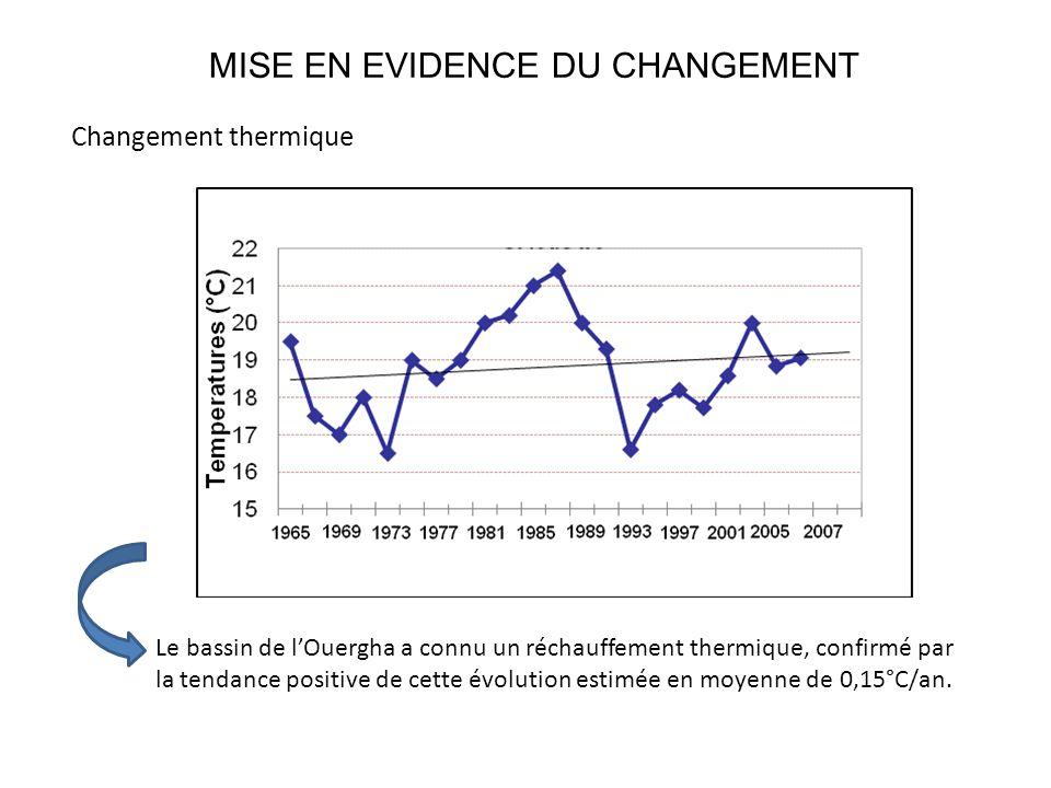 MISE EN EVIDENCE DU CHANGEMENT Changement thermique Le bassin de l'Ouergha a connu un réchauffement thermique, confirmé par la tendance positive de cette évolution estimée en moyenne de 0,15°C/an.