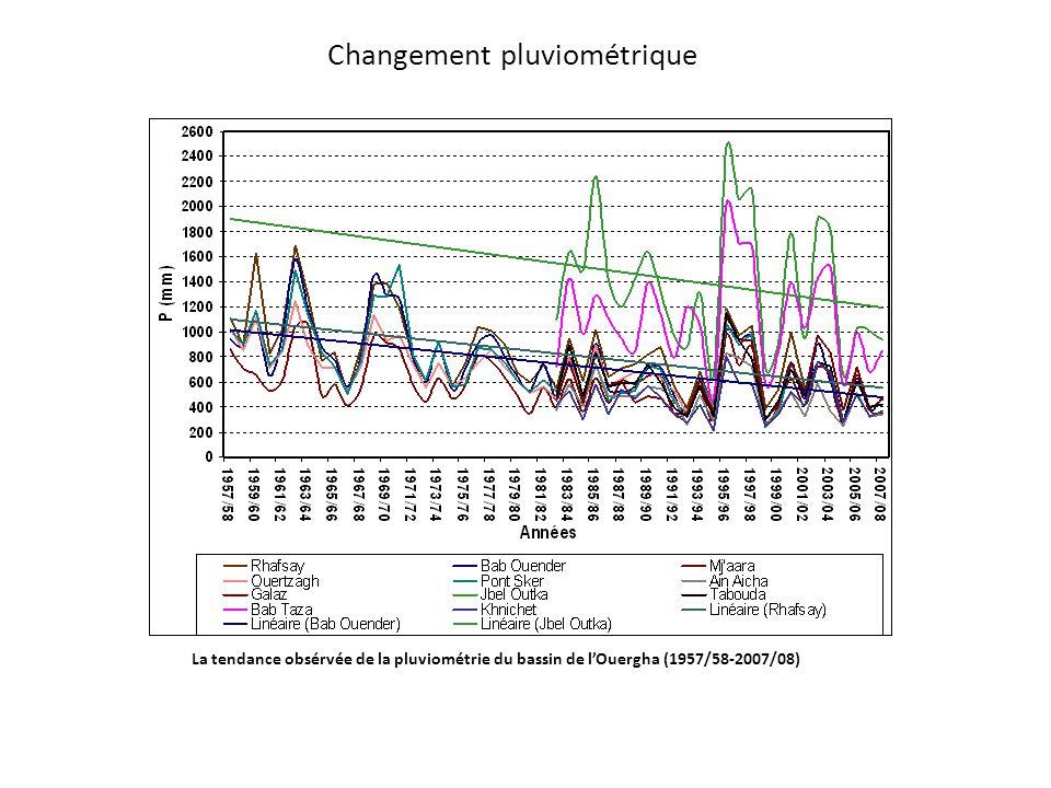 Changement pluviométrique La tendance obsérvée de la pluviométrie du bassin de l'Ouergha (1957/58-2007/08)