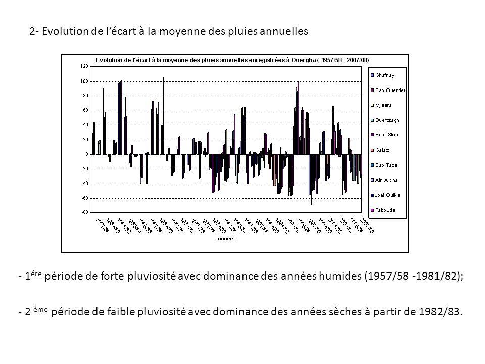 2- Evolution de l'écart à la moyenne des pluies annuelles - 1 ére période de forte pluviosité avec dominance des années humides (1957/58 -1981/82); - 2 éme période de faible pluviosité avec dominance des années sèches à partir de 1982/83.