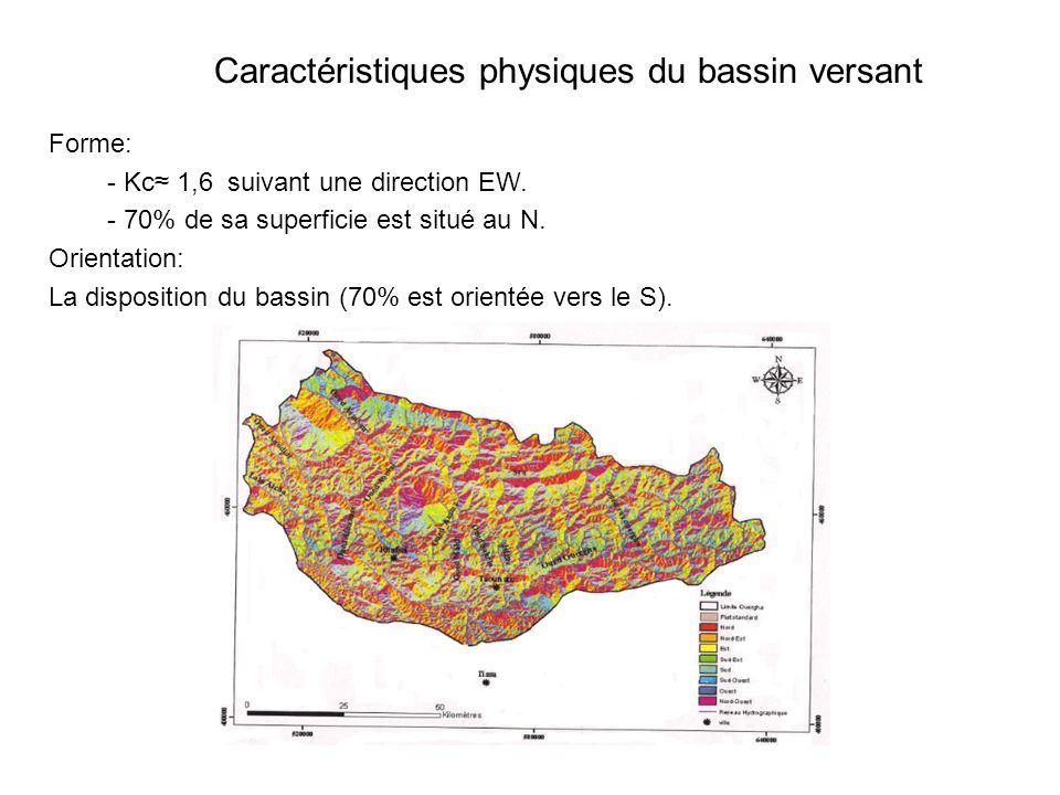 Caractéristiques physiques du bassin versant Forme: - Kc≈ 1,6 suivant une direction EW.