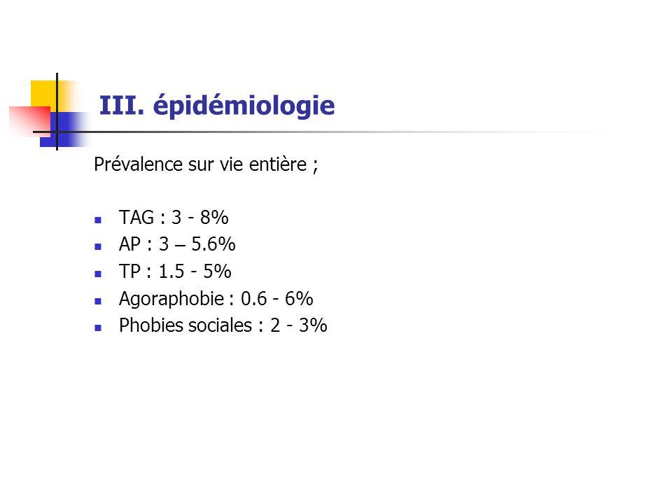 III. épidémiologie Prévalence sur vie entière ;  TAG : 3 - 8%  AP : 3 – 5.6%  TP : 1.5 - 5%  Agoraphobie : 0.6 - 6%  Phobies sociales : 2 - 3%