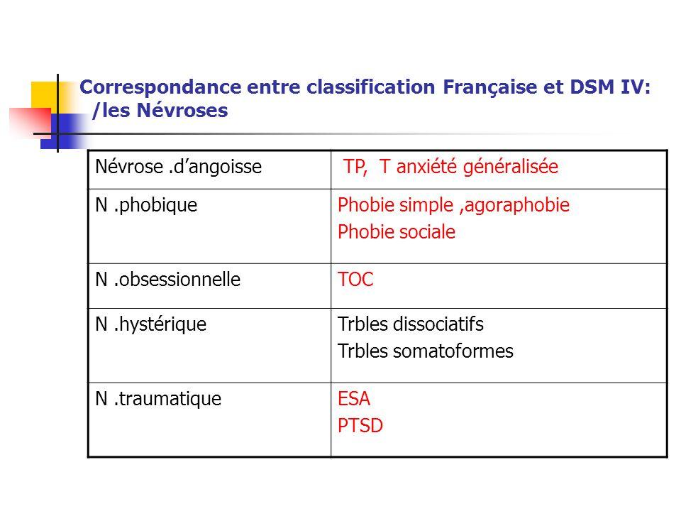 Correspondance entre classification Française et DSM IV: /les Névroses Névrose.d'angoisse TP, T anxiété généralisée N.phobiquePhobie simple,agoraphobi