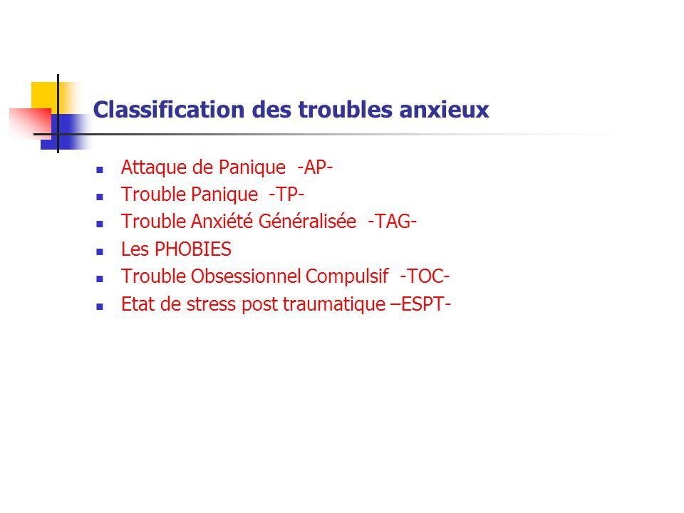 Classification des troubles anxieux  Attaque de Panique -AP-  Trouble Panique -TP-  Trouble Anxiété Généralisée -TAG-  Les PHOBIES  Trouble Obses