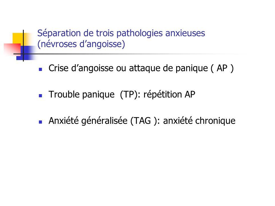 Séparation de trois pathologies anxieuses (névroses d'angoisse)  Crise d'angoisse ou attaque de panique ( AP )  Trouble panique (TP): répétition AP