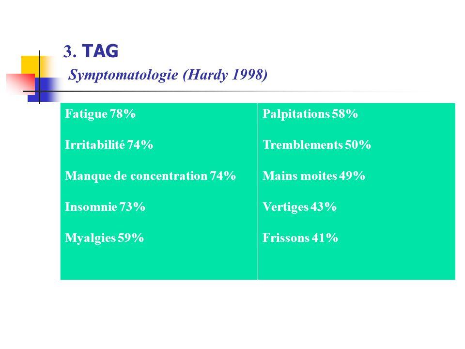 3. TAG Symptomatologie (Hardy 1998) Fatigue 78% Irritabilité 74% Manque de concentration 74% Insomnie 73% Myalgies 59% Palpitations 58% Tremblements 5