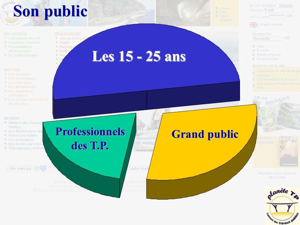 Professionnels des T.P. Grand public Les 15 - 25 ans Son public