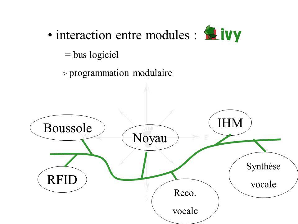 • interaction entre modules : = bus logiciel > programmation modulaire IHM Noyau Boussole RFID Synthèse vocale Reco. vocale