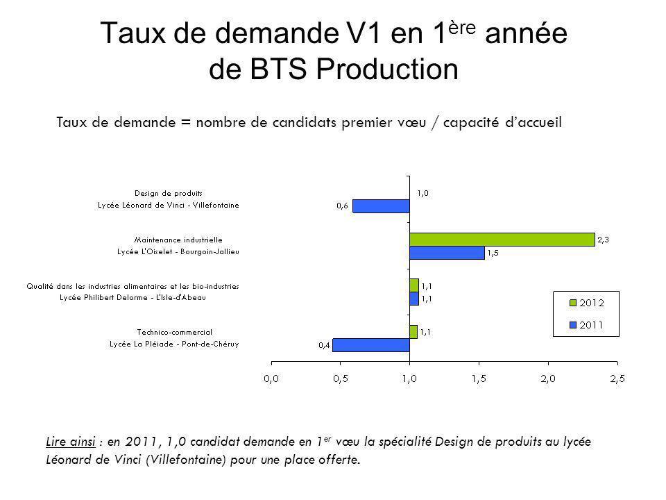 Taux de demande V1 en 1 ère année de BTS Production Taux de demande = nombre de candidats premier vœu / capacité d'accueil Lire ainsi : en 2011, 1,0 candidat demande en 1 er vœu la spécialité Design de produits au lycée Léonard de Vinci (Villefontaine) pour une place offerte.